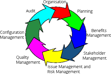 MSP Cycle of Principles