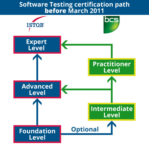 Software Testing certification path up to 2011, showing a BCS Practitioner option