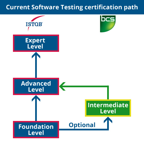 The current Software Testing certification path, without the BCS Practitioner option