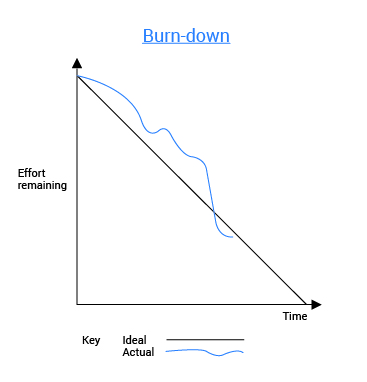 Burn down chart used in agile methodologies in project management.