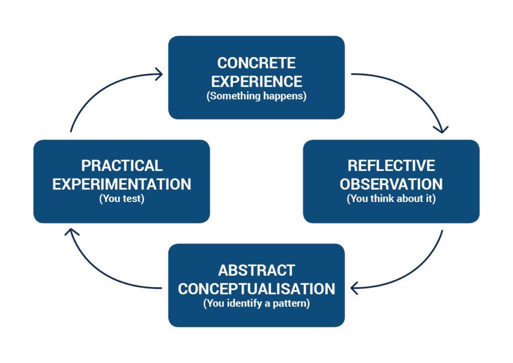 Kolb Learning loop diagram