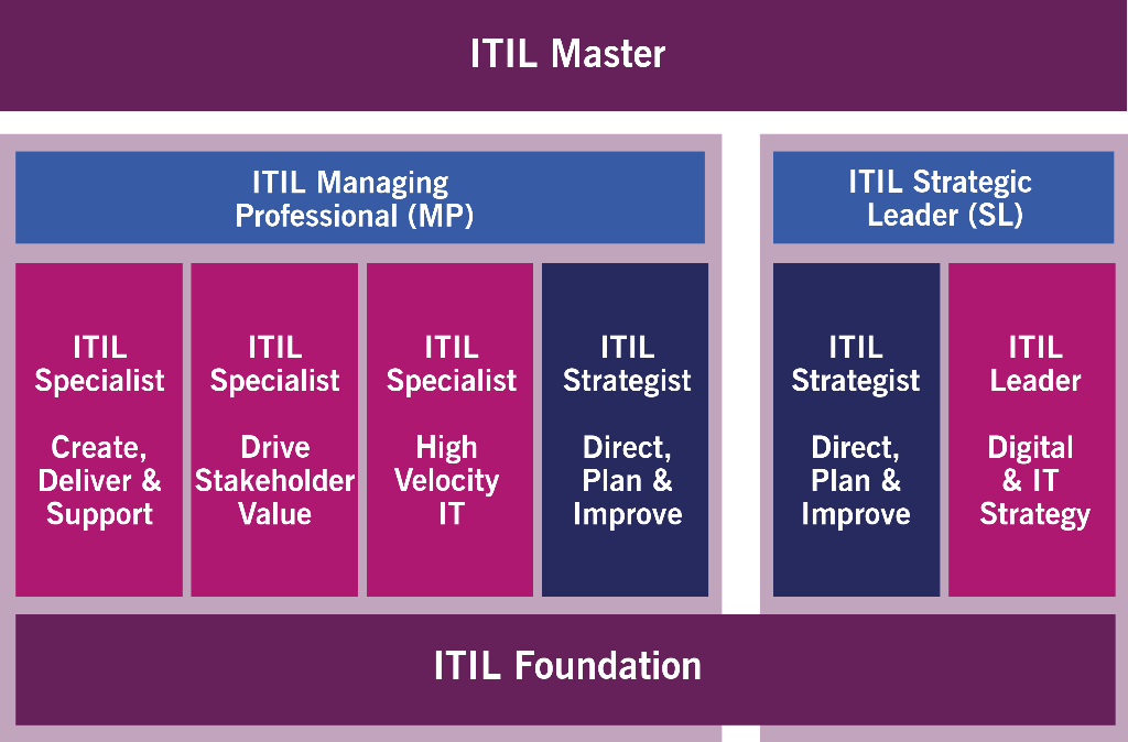 ITIL V4 Career Path