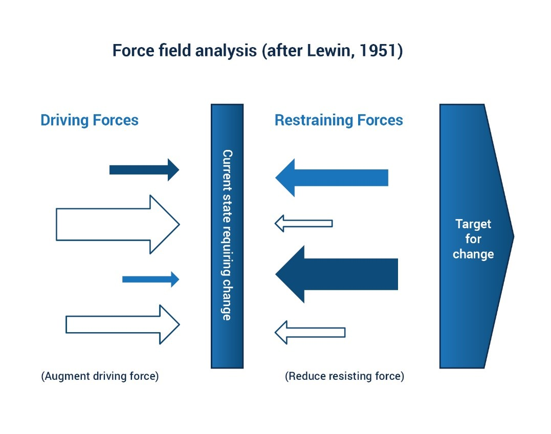 Lewin's force field analysis diagram
