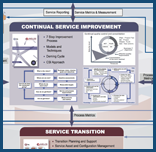 ITIL® Foundation online vs ITIL®