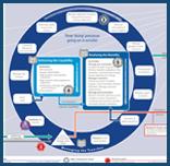MSP® Process Map